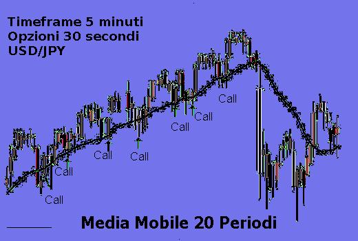 Grafica 60 secondi opzioni binarie
