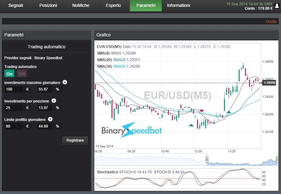 Il trading on line funzionante