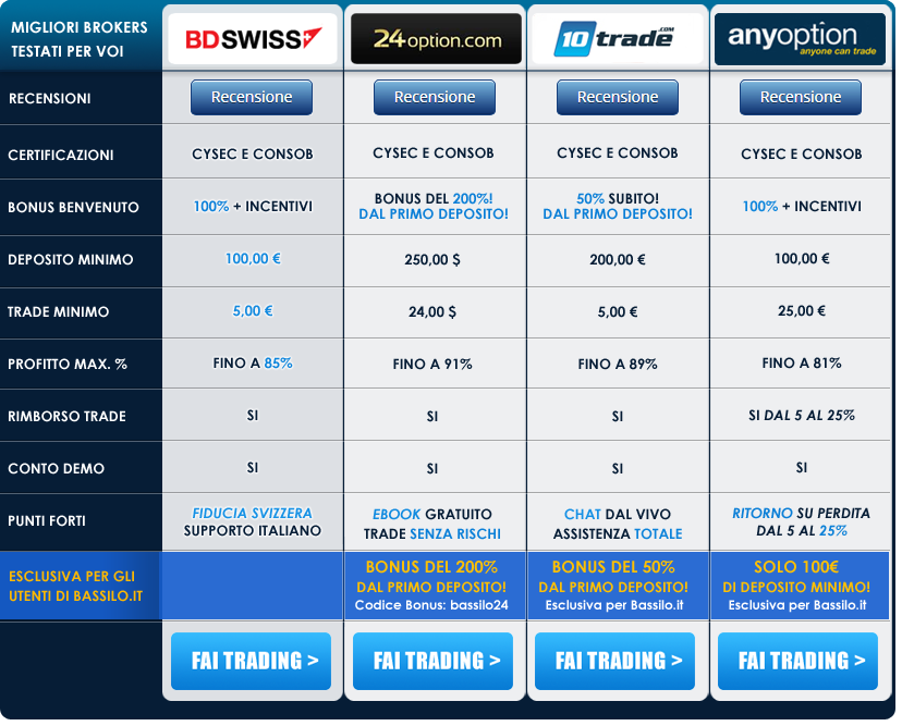 Lista broker online regolamentati