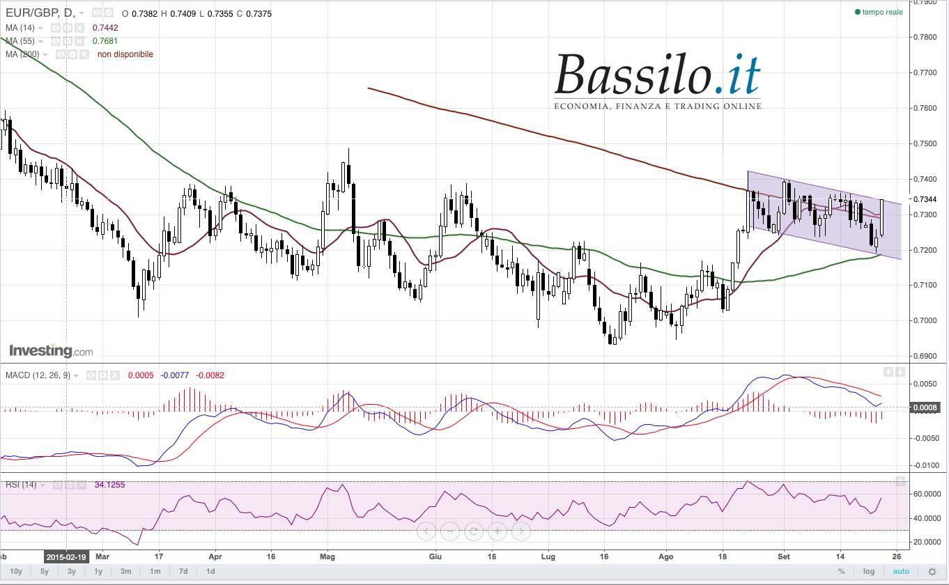 Trading online Strategia su EURGBP
