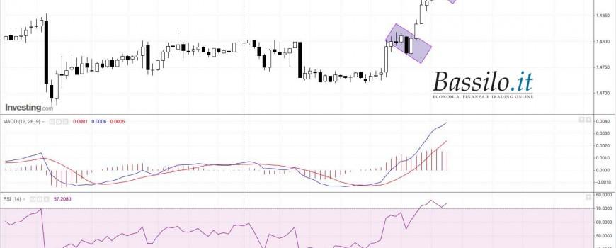 Strategia di trading online su Forex GBPCHF
