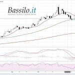 Strategia su USD/BRL