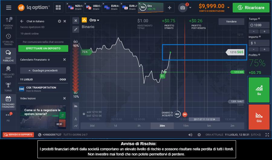 Oscillazione del prezzo dell'Asset
