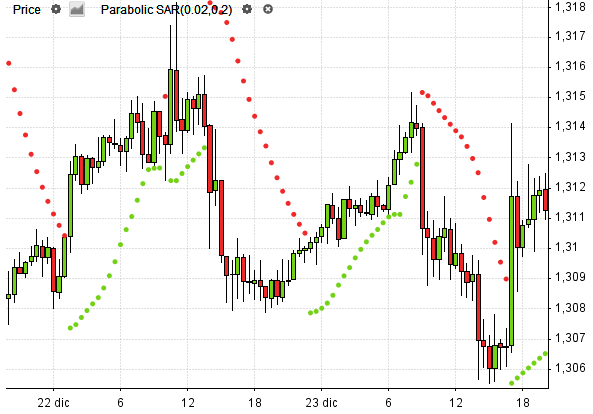 177c813fe6 Stop Parabolic e Reverse nel commercio delle opzioni binarie 60 secondi