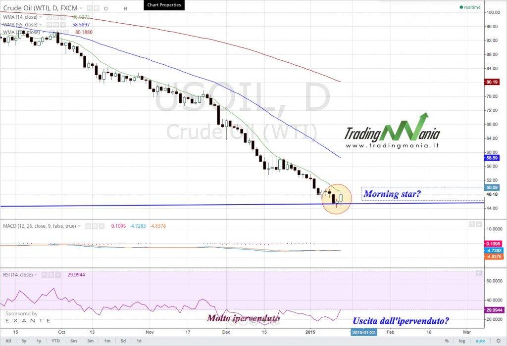 analisi-tecnica-petrolio3