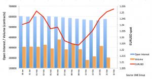 Futures in euro: il rialzo rimane sano