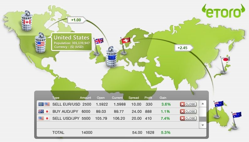 ↑∏↑ Il Forex è una Truffa? | Borsa e Immobili