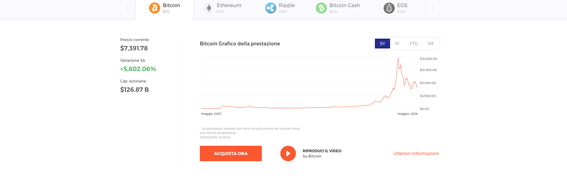 Guida Trading Bitcoin con iQ option: Grafica della prestazione Bitcoin