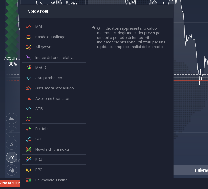 Guida Trading Bitcoin con iQ option: Indicatori