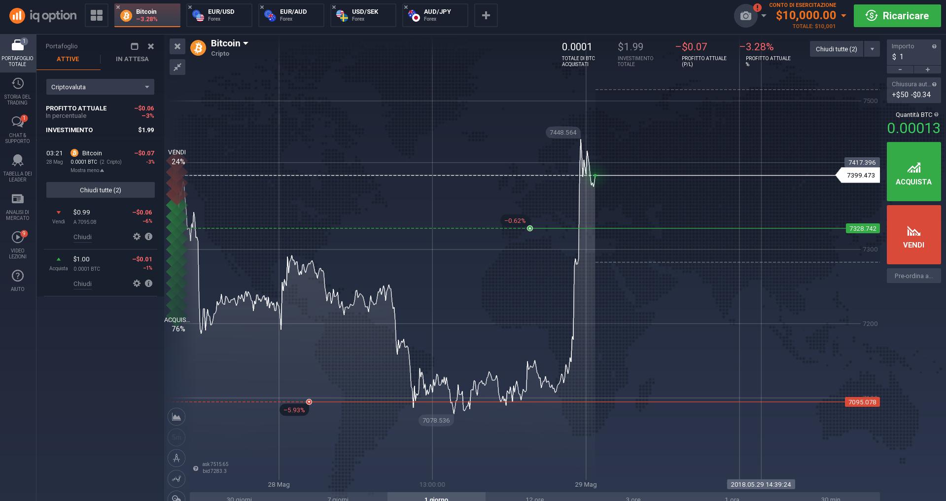 Guida Trading Bitcoin con iQ option: Esempio