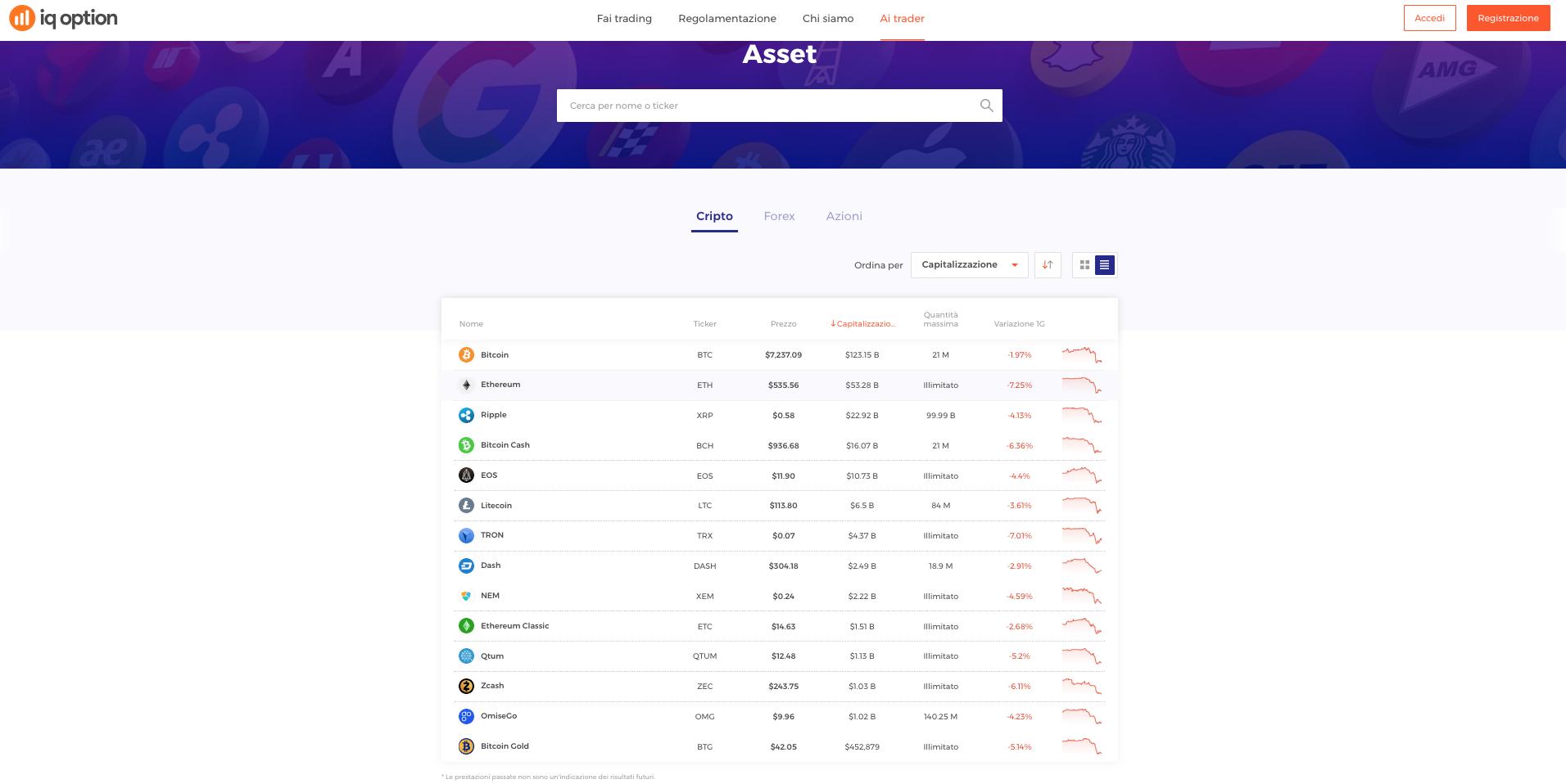 Guida Trading Bitcoin con iQ option: Asset