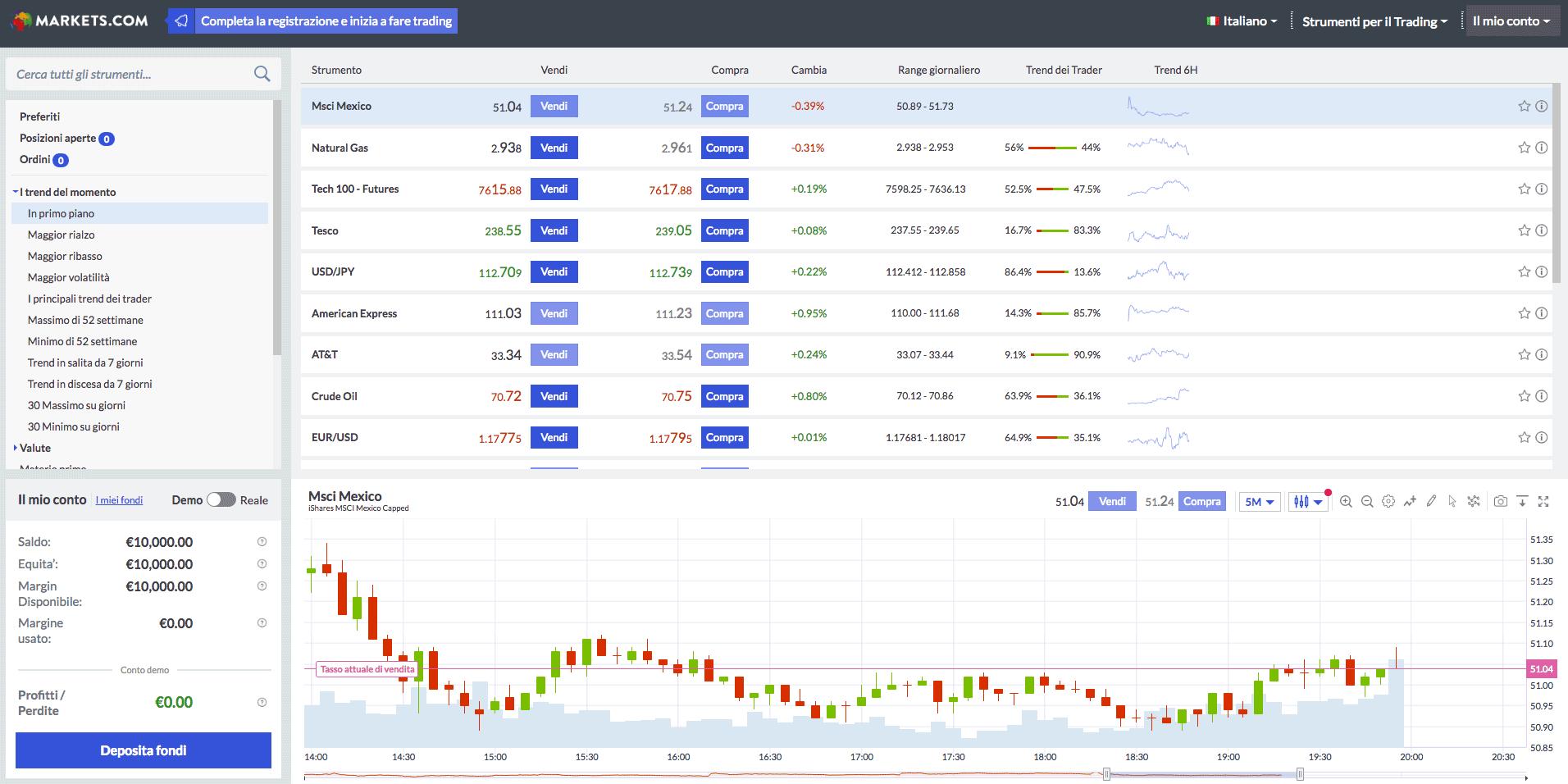 Schermata di Markets