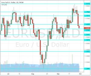 EUR-USD-previsione-1-5-ottobre-2018
