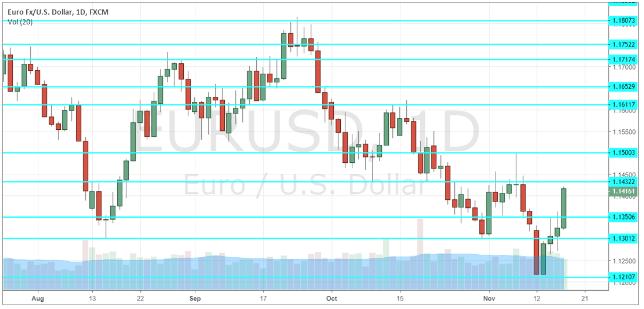 EUR-USD-previsione-19-23-novembre-2018