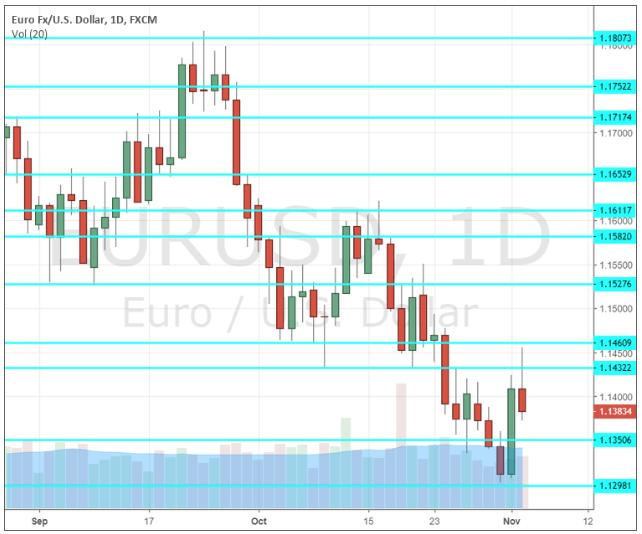 previsione-eur-usd-5-9-novembre-2018