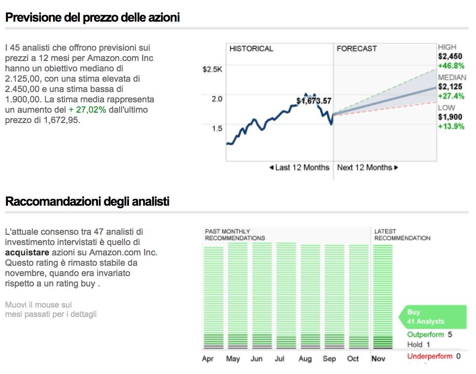 Previsione del prezzo delle azioni e Raccomandazioni degli analisti