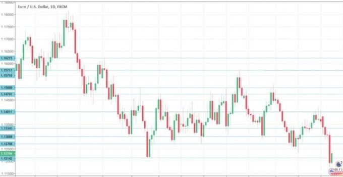 Previsione EUR / USD 11 – 15 Marzo 2021