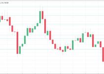 Previsione EUR / USD 29 Aprile – 3 Maggio 2021