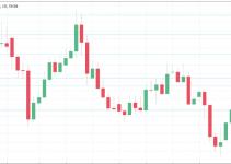 Previsione EUR / USD 6 – 10 Maggio 2021