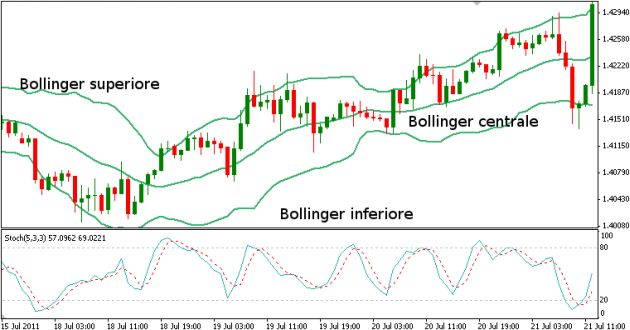bollinger per indicatore Envelopes