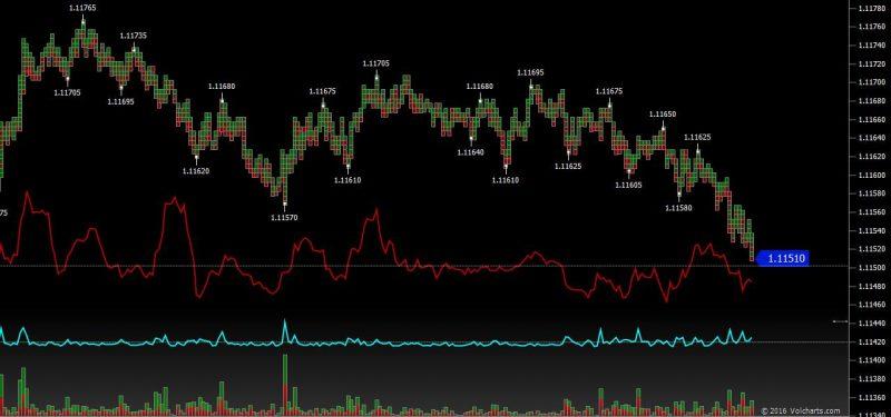 indicatori di trend