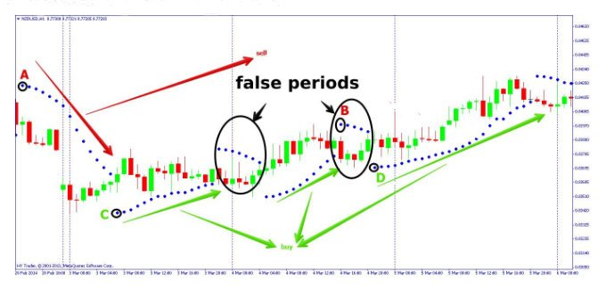 parabolic falsi segnali 3