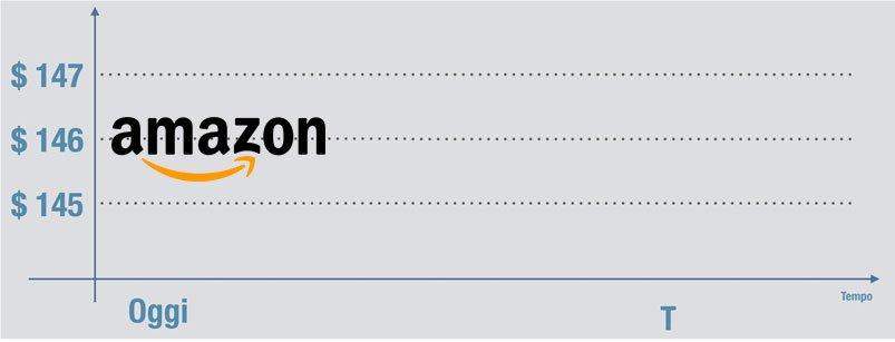 CFD Titolo Amazon