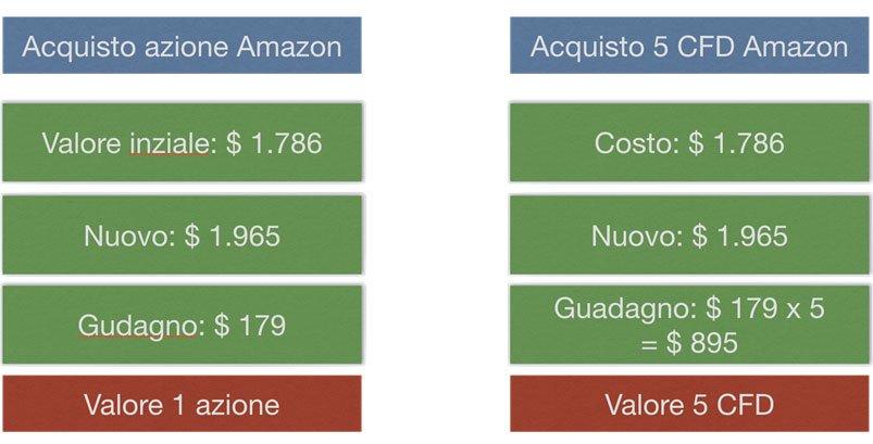 CFD Acquisto Azione Amazon