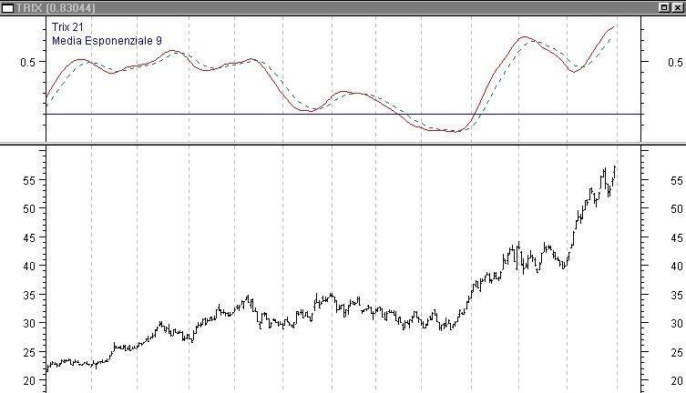 Oscillatori di trading. Oscillatore Trix, Stocastico e l'oscillatore Envelopes