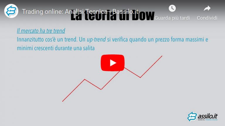 Trading online: Analisi Tecnica (Video Guida)