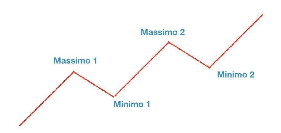 Grafico Analisi tecnica