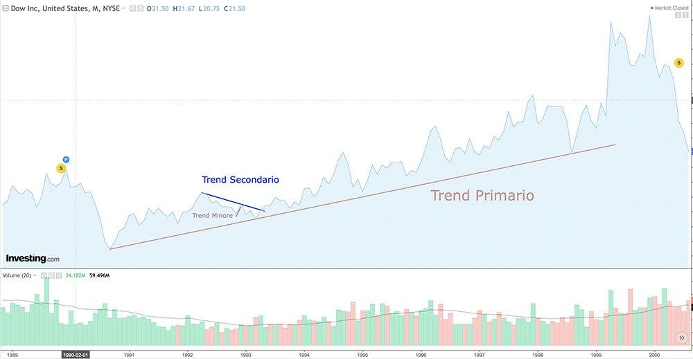 Grafico Analisi tecnica i Trend