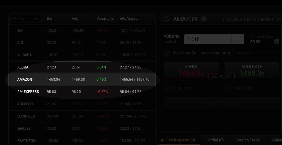 """Scegliere Asset """"Amazon"""""""